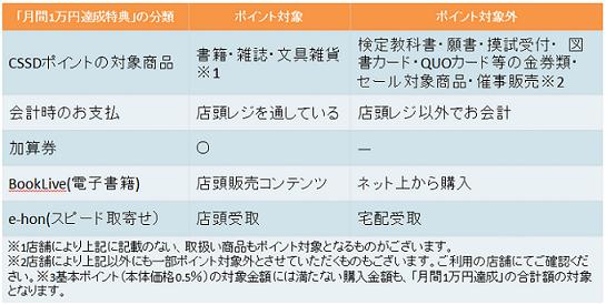 「月間1万円達成特典」の条件とポイントがつくタイミングはいつですか?